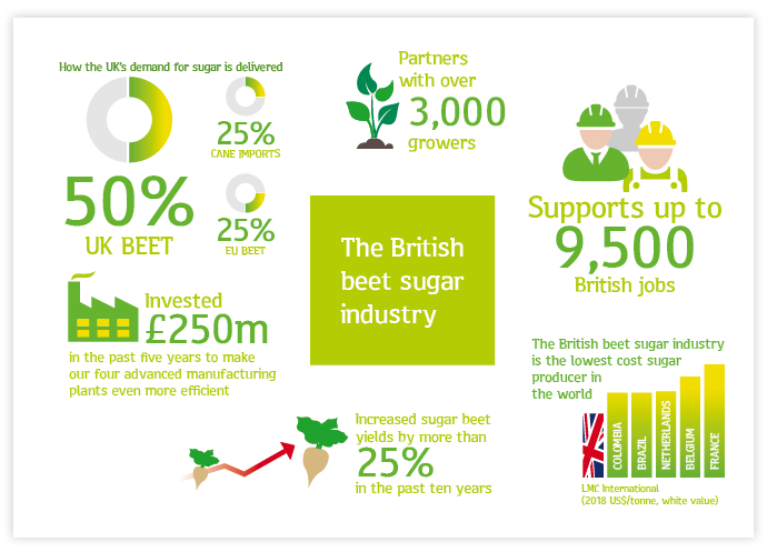 The British beet sugar industry